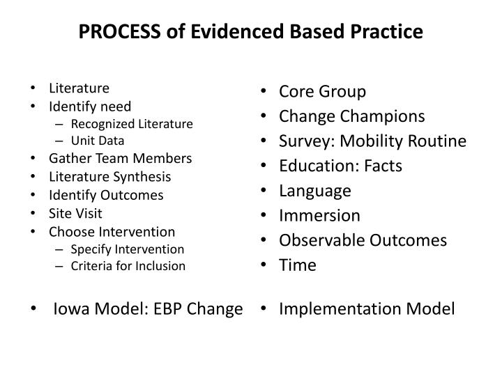 PROCESS of Evidenced Based Practice