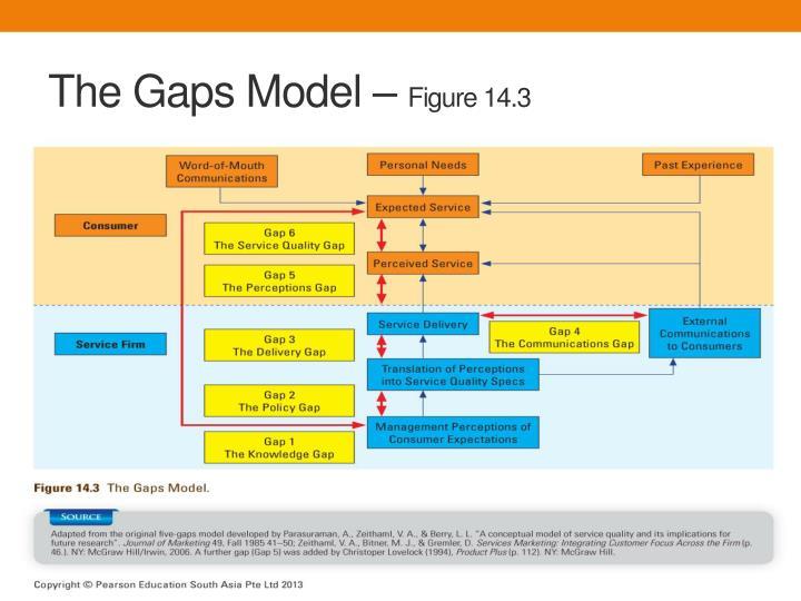 The Gaps Model –