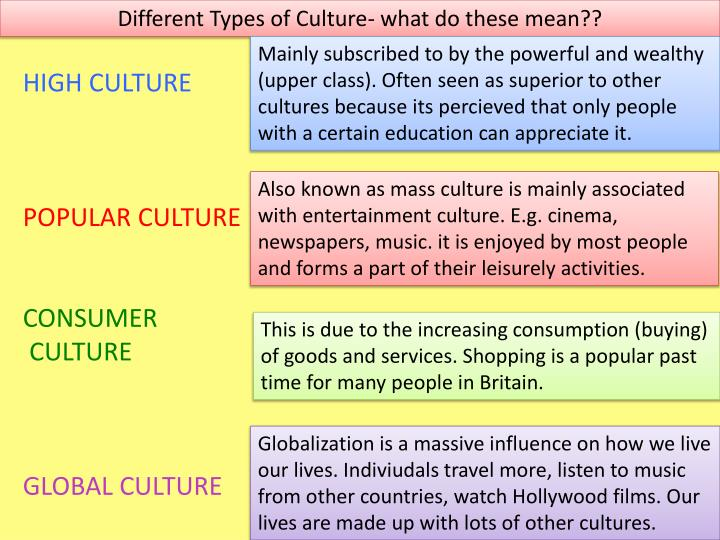 Different Types of Culture- what do these mean??