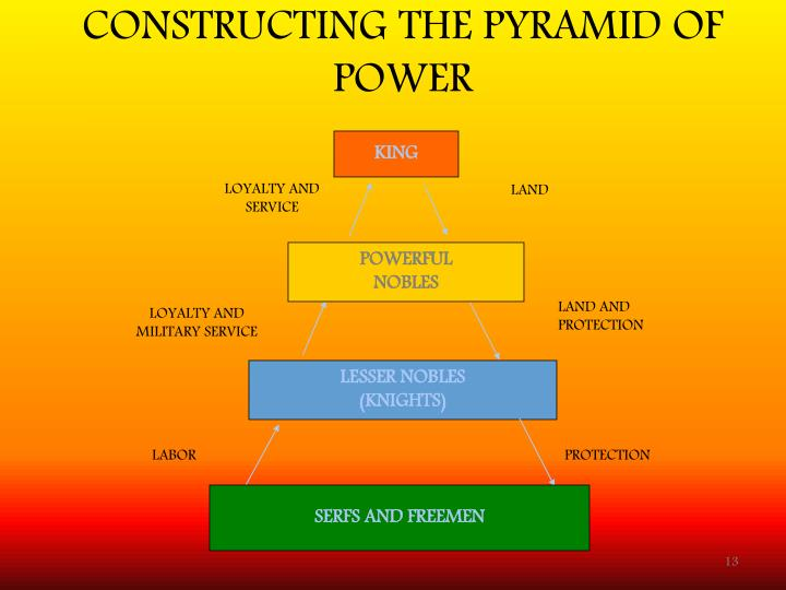 CONSTRUCTING THE PYRAMID OF POWER