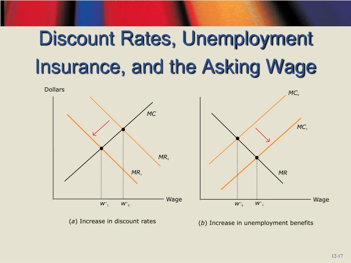 Discount Rates, Unemployment Insurance, and the Asking Wage