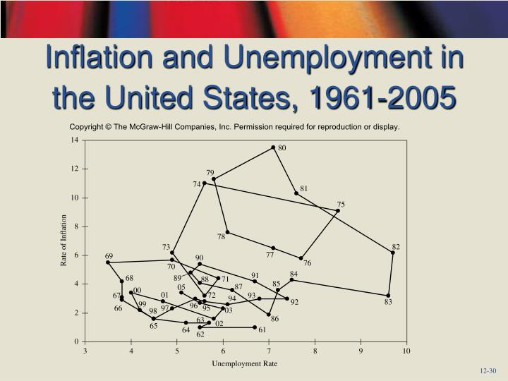 Inflation and Unemployment in the United States, 1961-2005