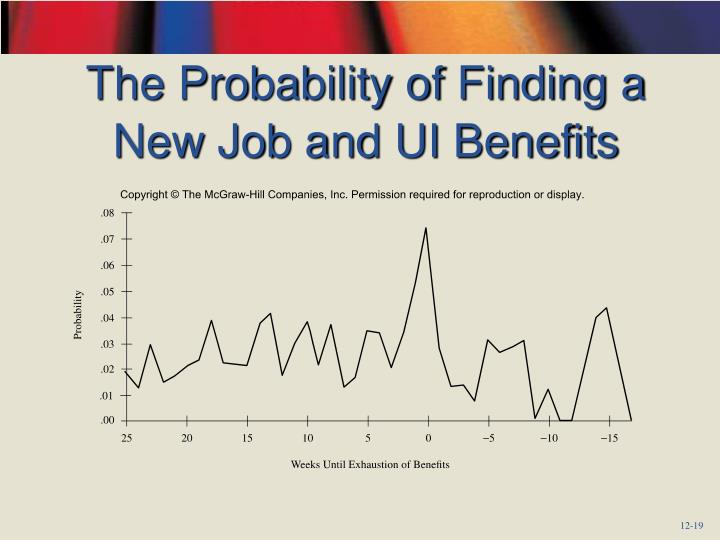 The Probability of Finding a New Job and UI Benefits