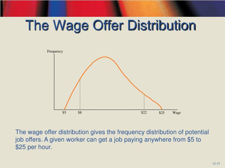 The Wage Offer Distribution