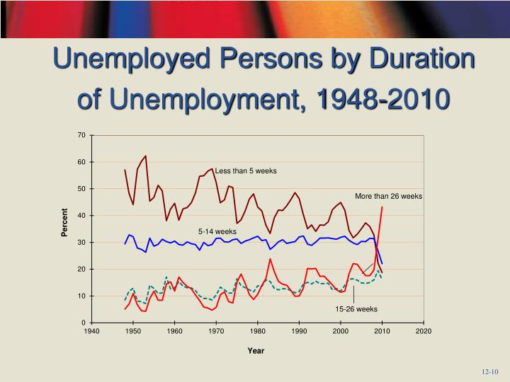 Unemployed Persons by Duration of Unemployment, 1948-2010