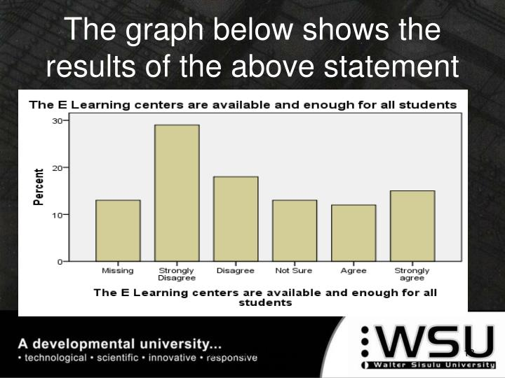 The graph below shows the results of the above statement