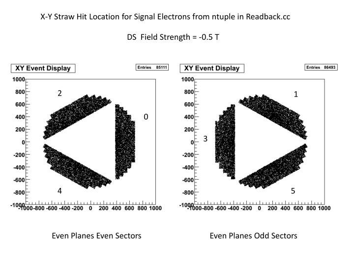X-Y Straw Hit Location for Signal Electrons from