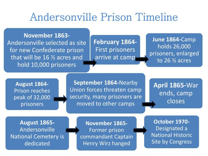 ppt andersonville prison timeline powerpoint presentation id 2595738
