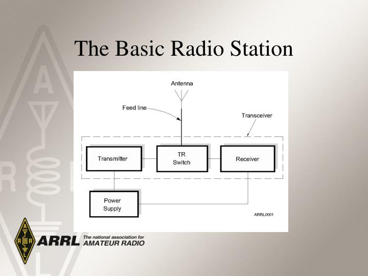 The Basic Radio Station