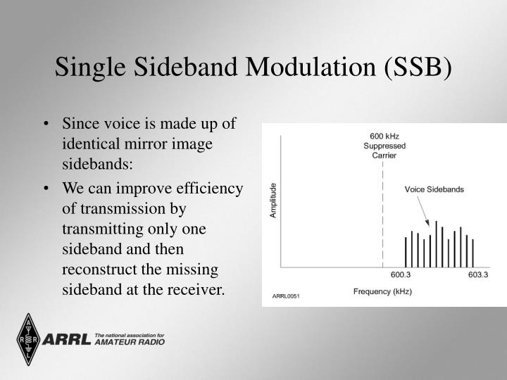 Single Sideband Modulation (SSB)