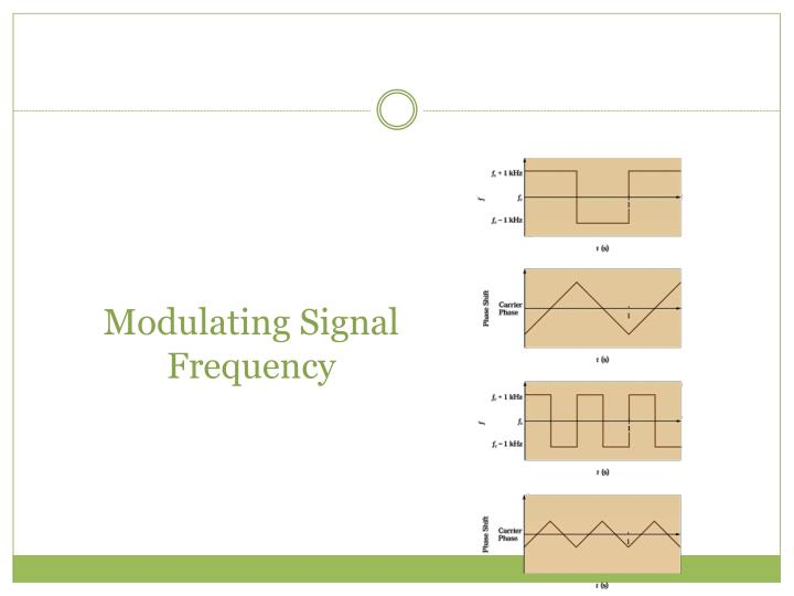 Modulating Signal Frequency