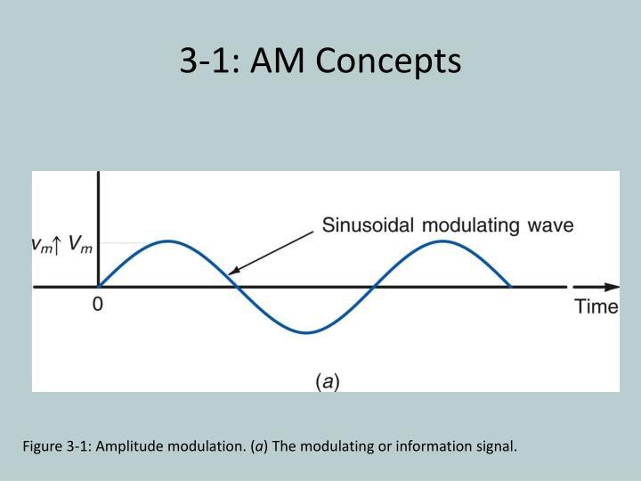 3-1: AM Concepts