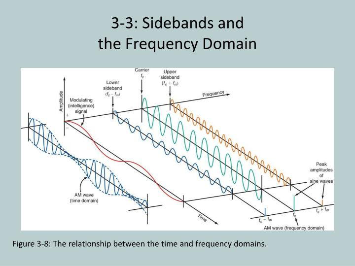 Figure 3-8: The relationship between the time and frequency domains.