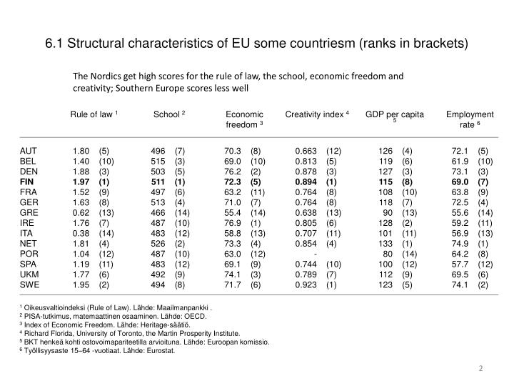 6 1 structural characteristics of eu some countriesm ranks in brackets