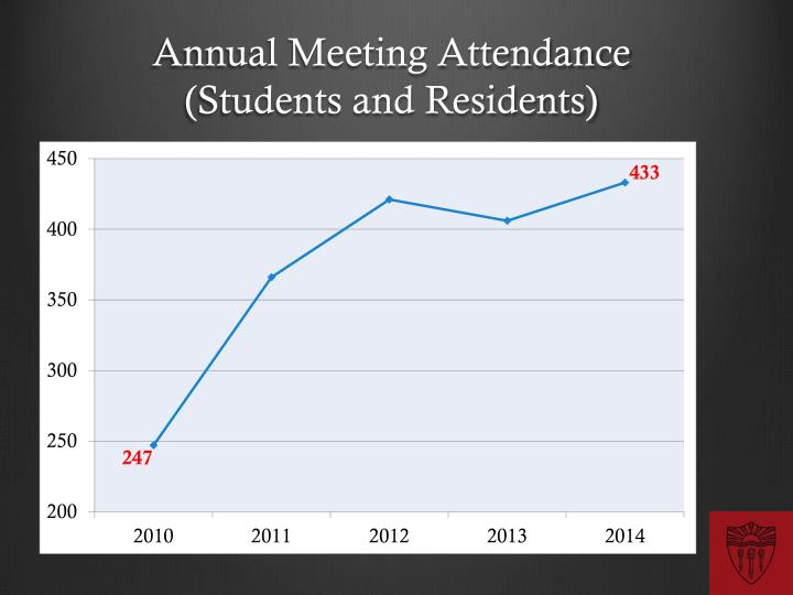Annual Meeting Attendance