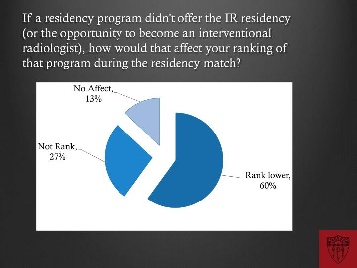 If a residency program didn't offer the IR residency (or the opportunity to become an interventional radiologist), how would that affect your ranking of that program during the residency match?