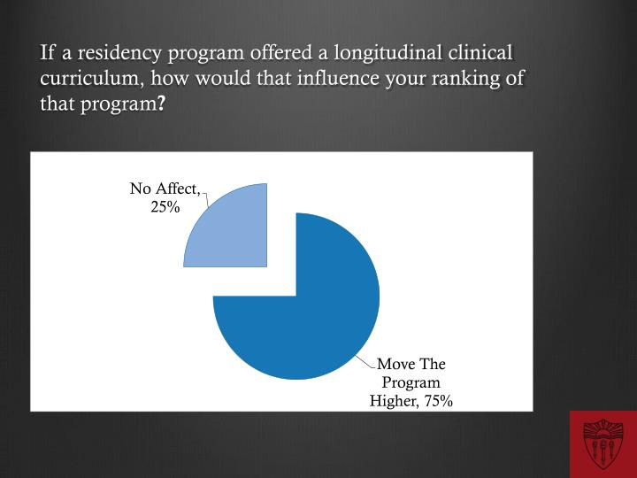 If a residency program offered a longitudinal clinical curriculum, how would that influence your ranking of that program