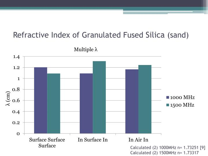 Refractive Index of Granulated Fused