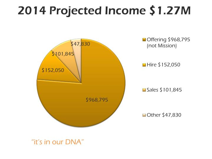 2014 Projected Income $1.27M