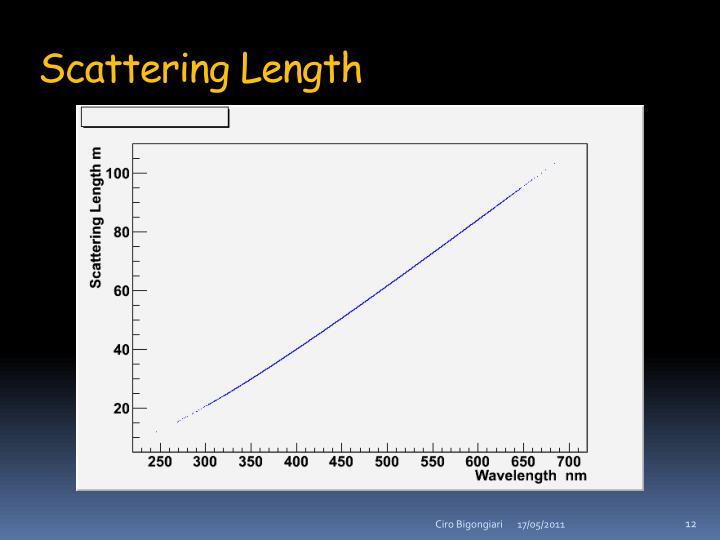 Scattering Length