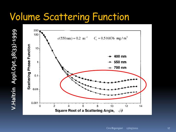 Volume Scattering Function