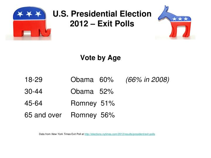 U.S. Presidential Election
