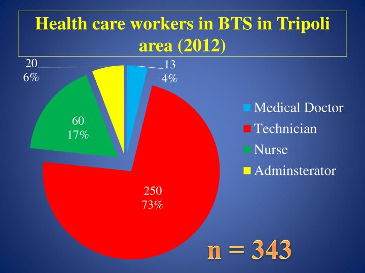 Health care workers in BTS in Tripoli area (2012)