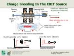 charge breeding in the ebit source