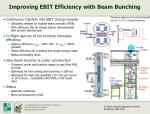 improving ebit efficiency with beam bunching