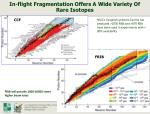 in flight fragmentation offers a wide variety of rare isotopes