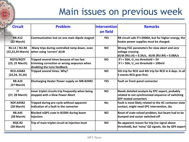 Main issues on previous week