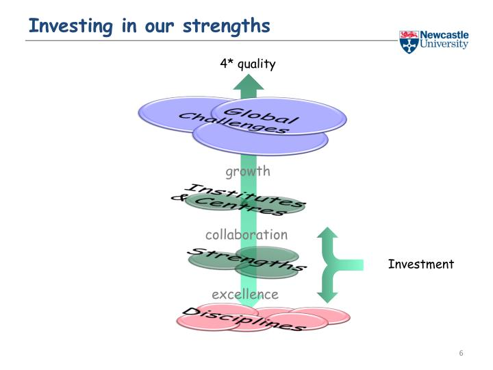 Investing in our strengths