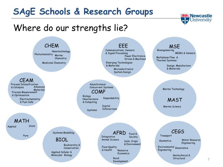 SAgE Schools & Research Groups