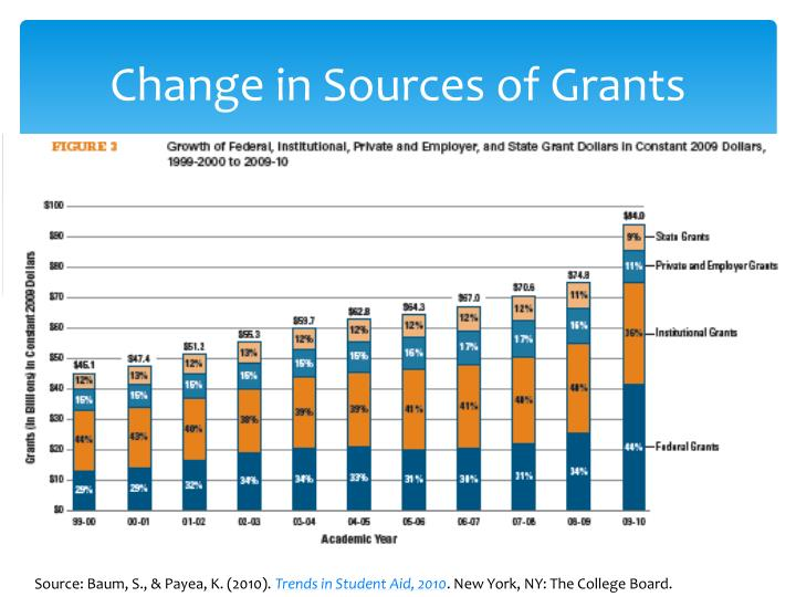 Change in Sources of Grants