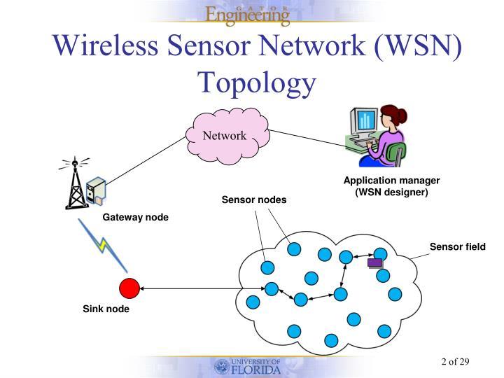 Wireless sensor network node simulation dating 9