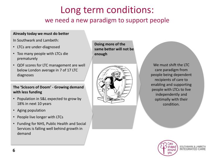 Long term conditions: