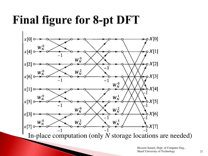 Final figure for 8-pt DFT