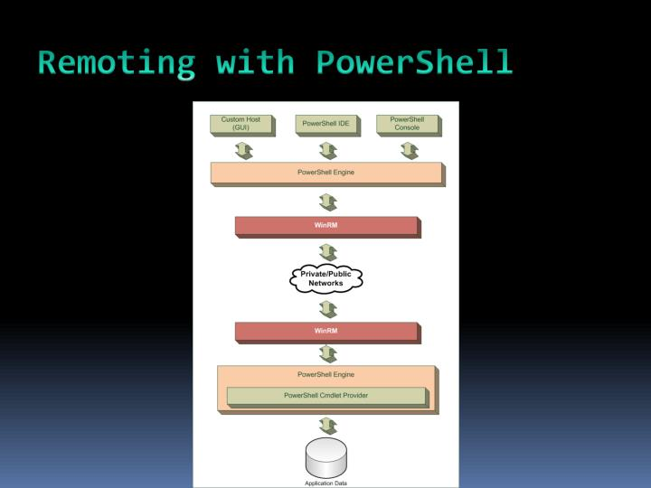 Remoting with PowerShell
