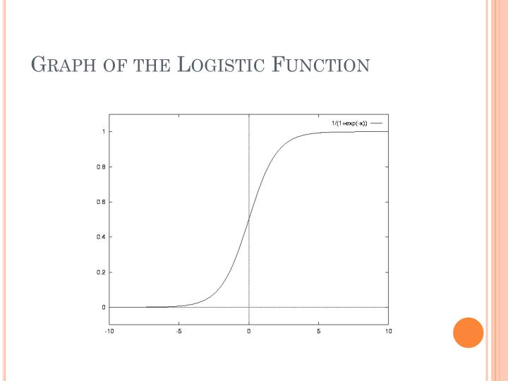 Graph of the Logistic Function