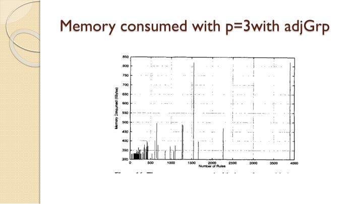 Memory consumed with p=3with