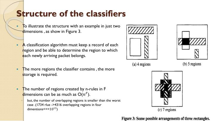 Structure of the classifiers