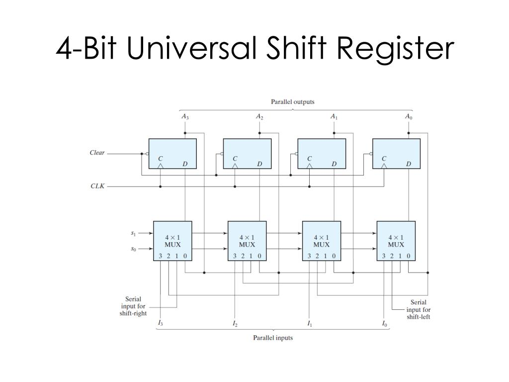 Ppt 4 Bit Universal Shift Register Powerpoint Presentation Free Download Id 2602275