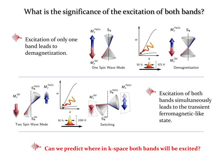 What is the significance of the excitation of both bands?