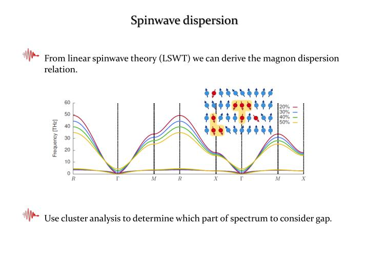 Spinwave dispersion
