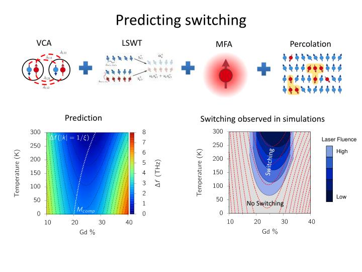 Predicting switching