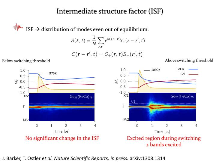 Intermediate structure factor (ISF)