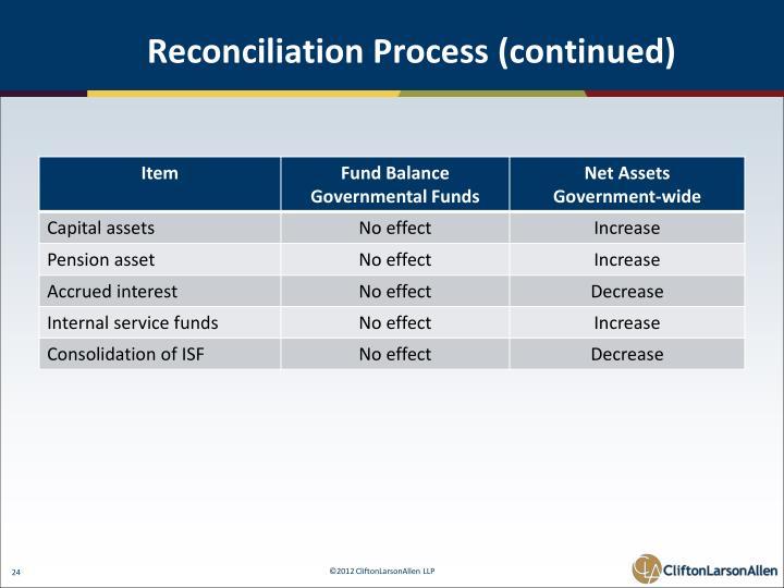 Reconciliation Process