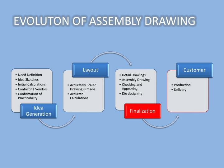 EVOLUTON OF ASSEMBLY DRAWING