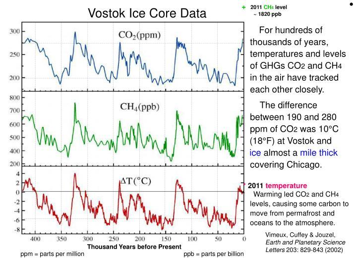vostok ice core report
