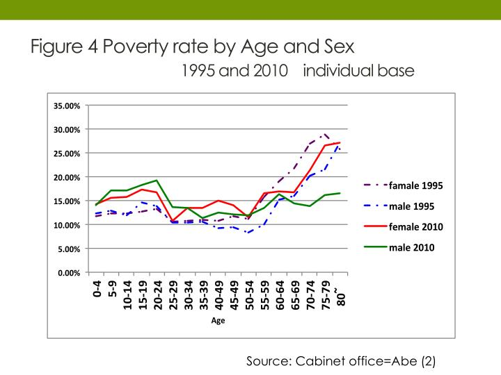 Figure 4 Poverty rate by Age and Sex